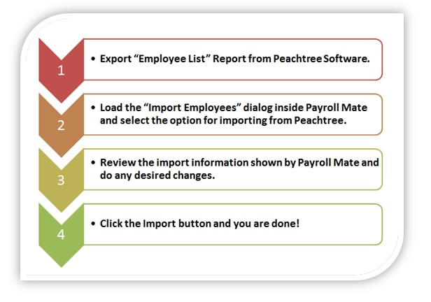 Importing employees' information and payroll setup from Peachtree