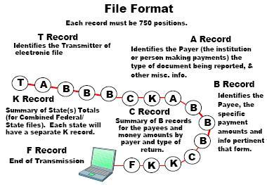 Layout electronic 1099 file